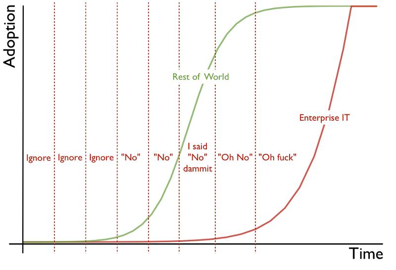 The Enterprise IT adoption cycle visualised